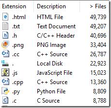 WinDirStat of Chromium, no generated code