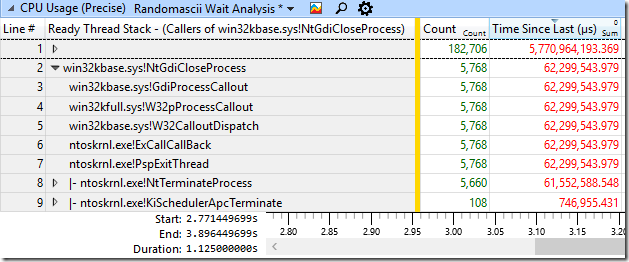 CPU Usage (Precise) showing all readying by NtGdiCloseProcess