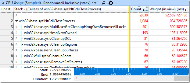 CPU Usage (Sampled) data showing how much time was spent inside of NtGdiCloseProcess
