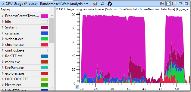 Windows 7 CPU usage shows no serialization on process destruction