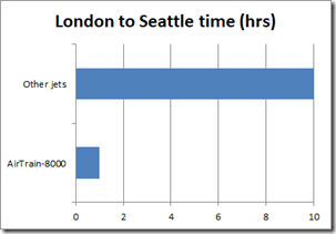 AirTrain-8000 takes 1 hour, other jets take 10 hours