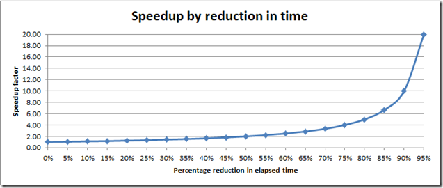 Graph showing speedup dramatically increasing as reduction in time goes to 95%