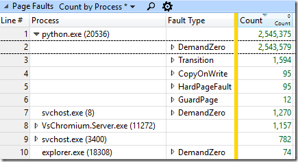Lots of DemandZero page faults in python.exe. Lots.