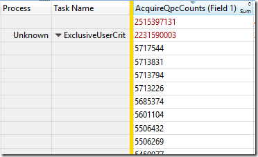 AquireCPCCounts for Unknown