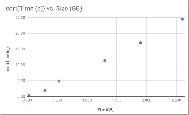 sqrt(time) versus repository size