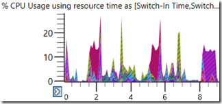 WPA CPU usage graph