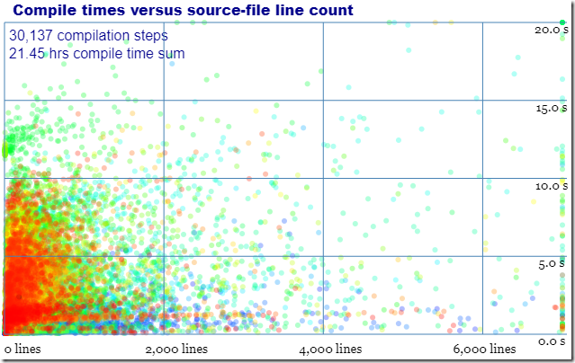 Compile times versus source-file line count