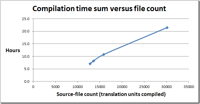 Compilation time sum versus file count