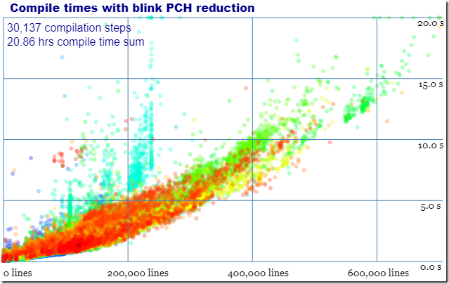Compile times with blink PCH reduction