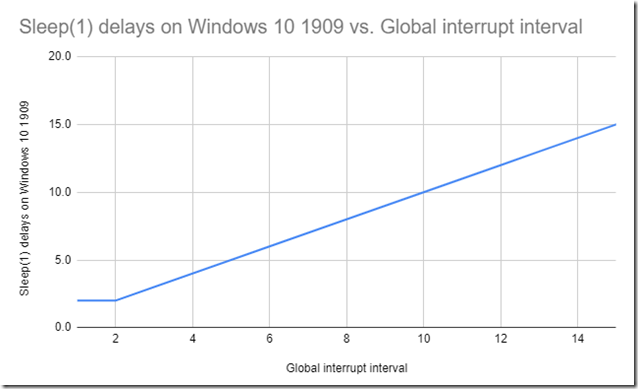 Sleep(1) delays on Windows 10 1909 vs. Global interrupt interval