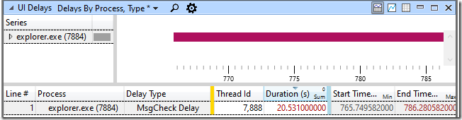 UI Delays graph showing thread 7,888 not checking for messages