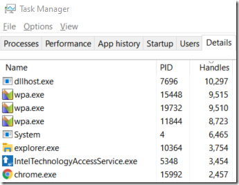 Task Manager details tab sorted by handles, with chrome gone due to the bug fix