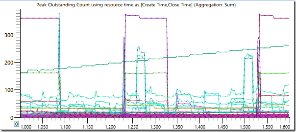 Handles-per-process over time, lots of chaotic lines